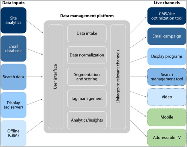 le1bba3i-c3adch-ce1bba7a-data-management-platform