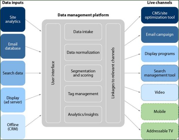 le1bba3i-c3adch-ce1bba7a-data-management-platform