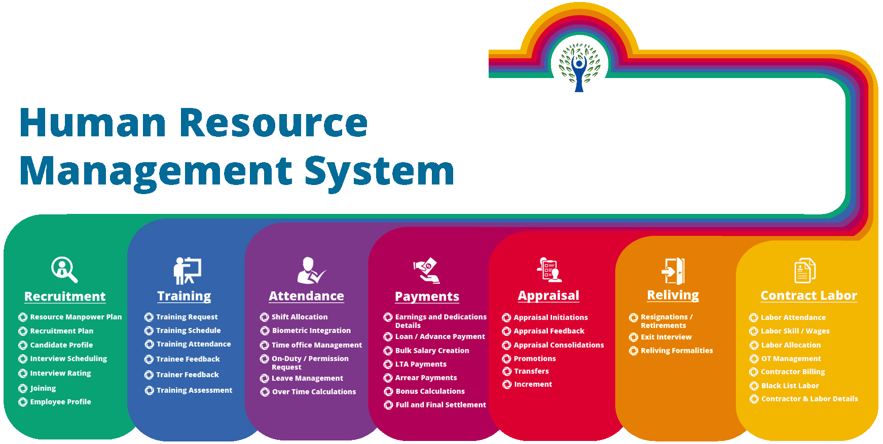 Human Resource Management Systems Viết Tắt Hrms